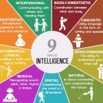 Descriptions of the 9 types of intelligences