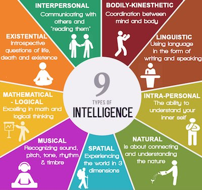 types of intelligences Did you know that intelligence can be categorized in eight different ways dr howard gardner, a developmental psychologist at harvard, developed the multiple.