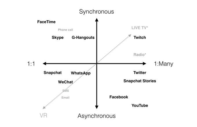 synchronous vs asynchronous communication visuals